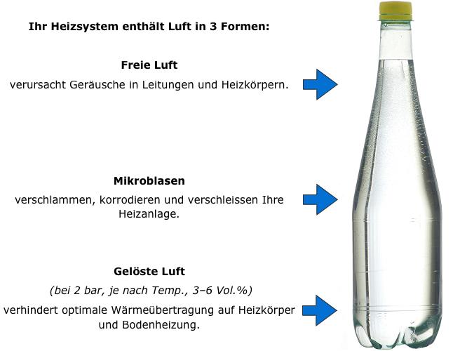 Ihr Heizsystem enthält Luft in 3 Formen